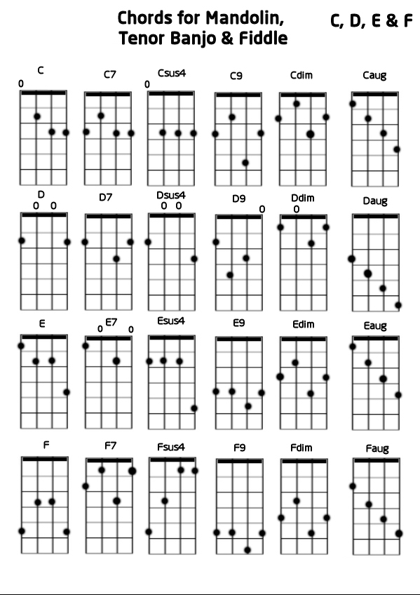 Four String Bass Guitar Scales