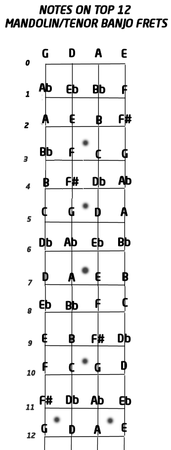 Chart of Notes on a Mandolin/Tenor Banjo : Mandolin GDAE TAB 200 tunes, so far.