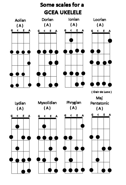 Two chord guitar songs